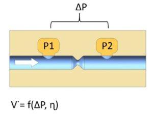 delta p flow sensor