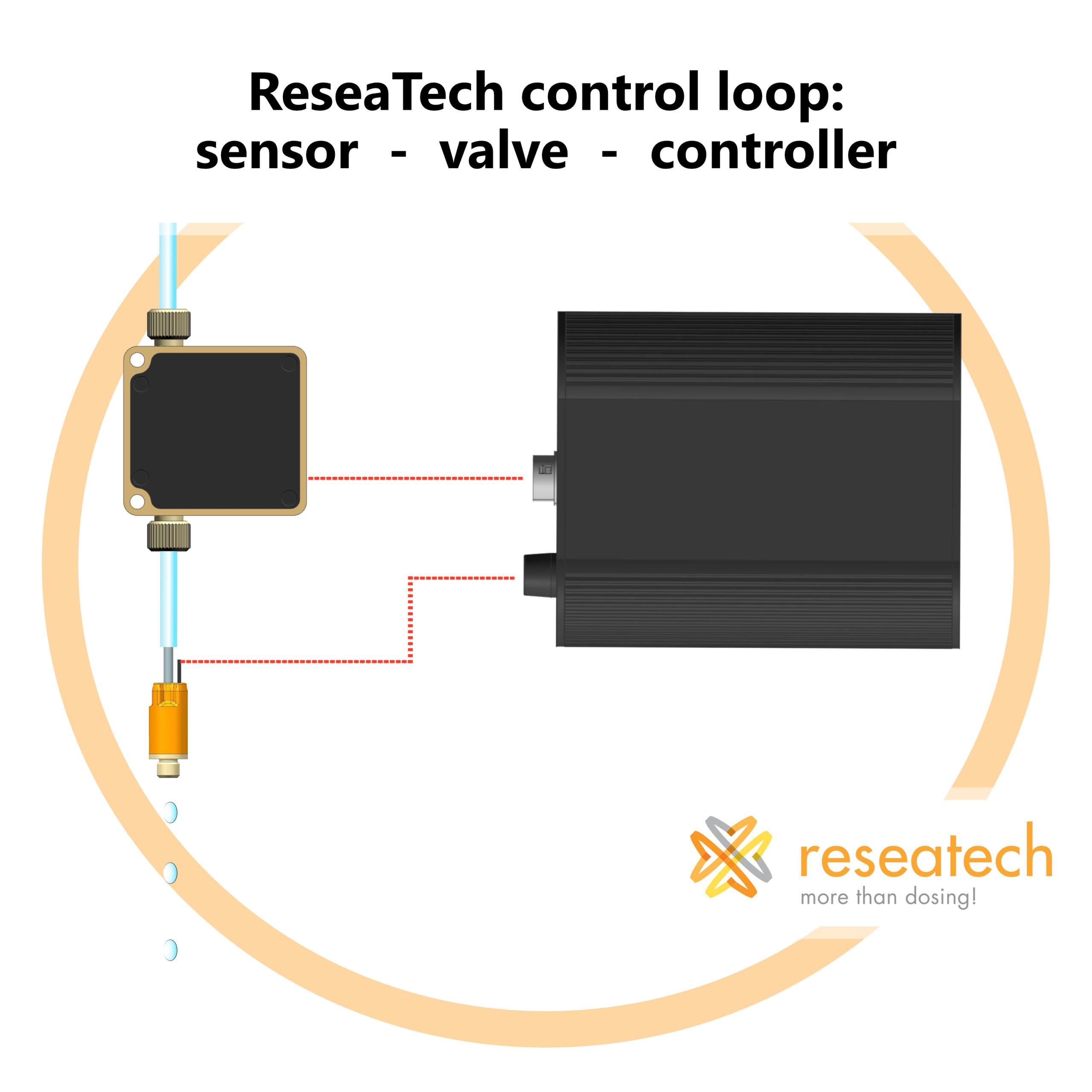 Regelkreis PFS-V3 mit Ventil und Controller